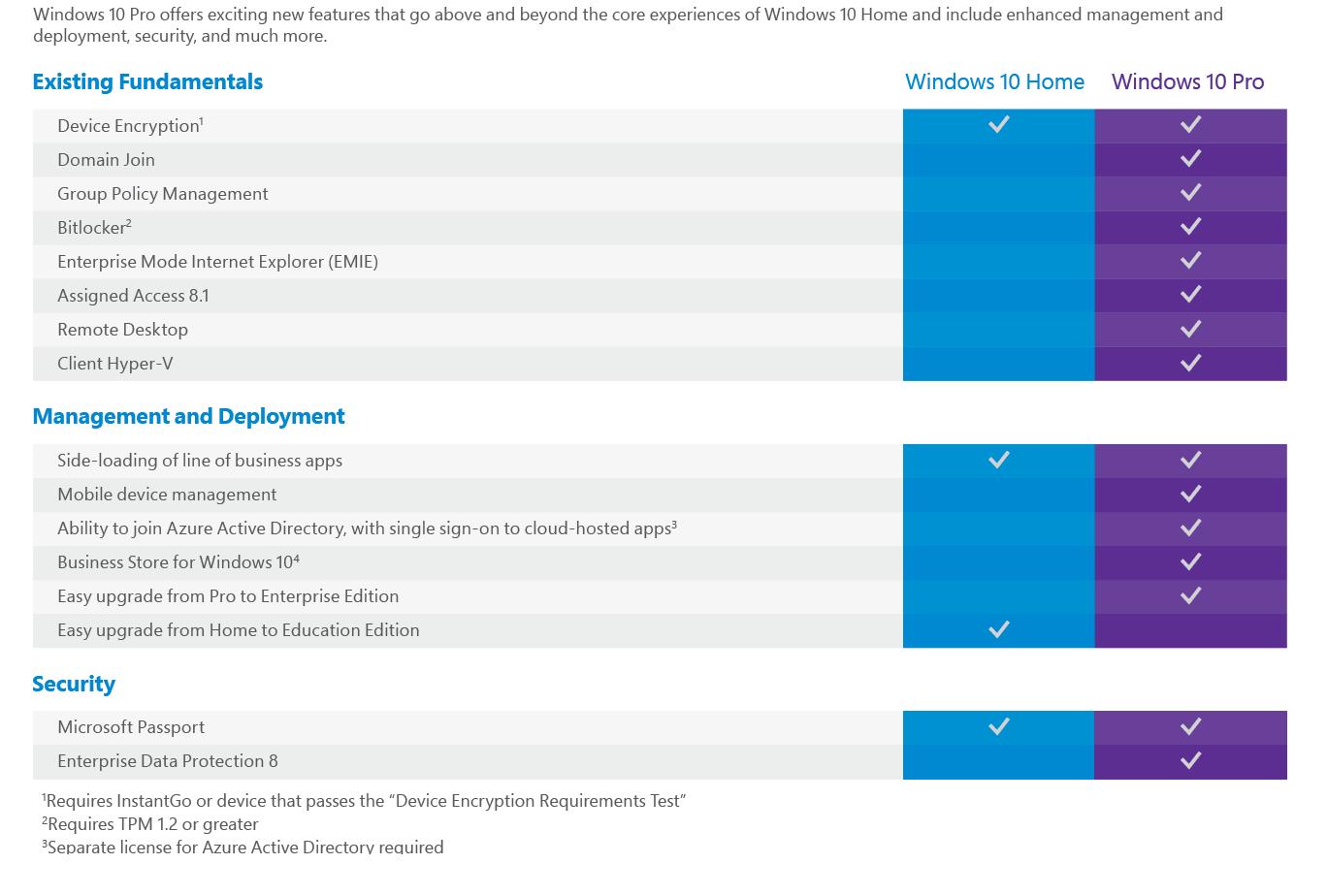 Why Windows 10 Home